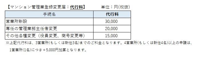 マンション管理業登録変更届の価格表
