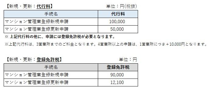 マンション管理業登録申請(新規・更新)の価格表