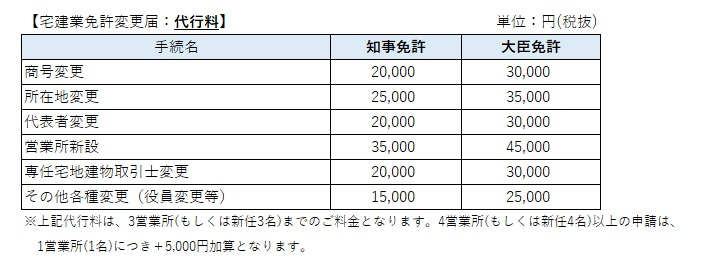 宅地建物取引業免許変更届の価格表