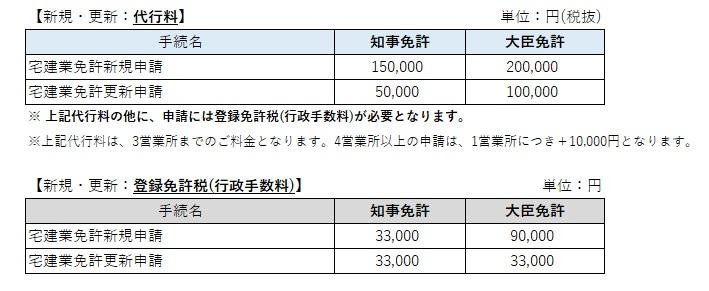 宅地建物取引業免許申請の価格表