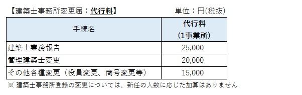 建築士事務所登録変更届の価格表