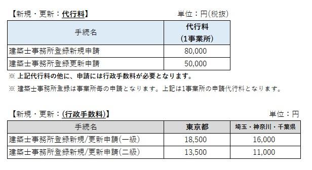 建築士事務所登録申請(新規・更新)の価格表