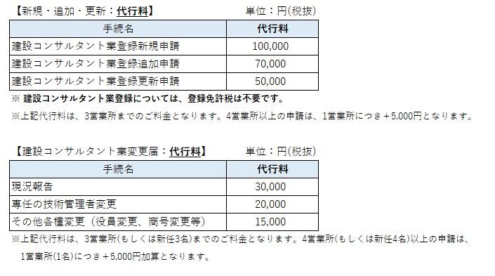 建設コンサルタント登録申請(新規・追加・更新・変更届)の価格表