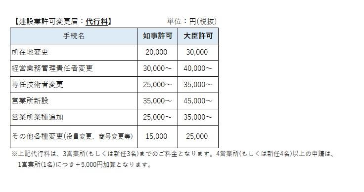 建設業許可変更届の価格表