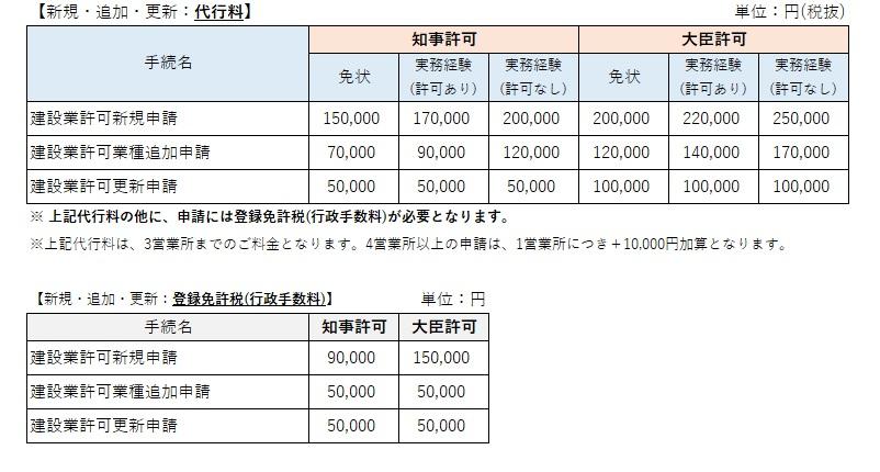 建設業許可申請(新規・追加・更新申請)の価格表
