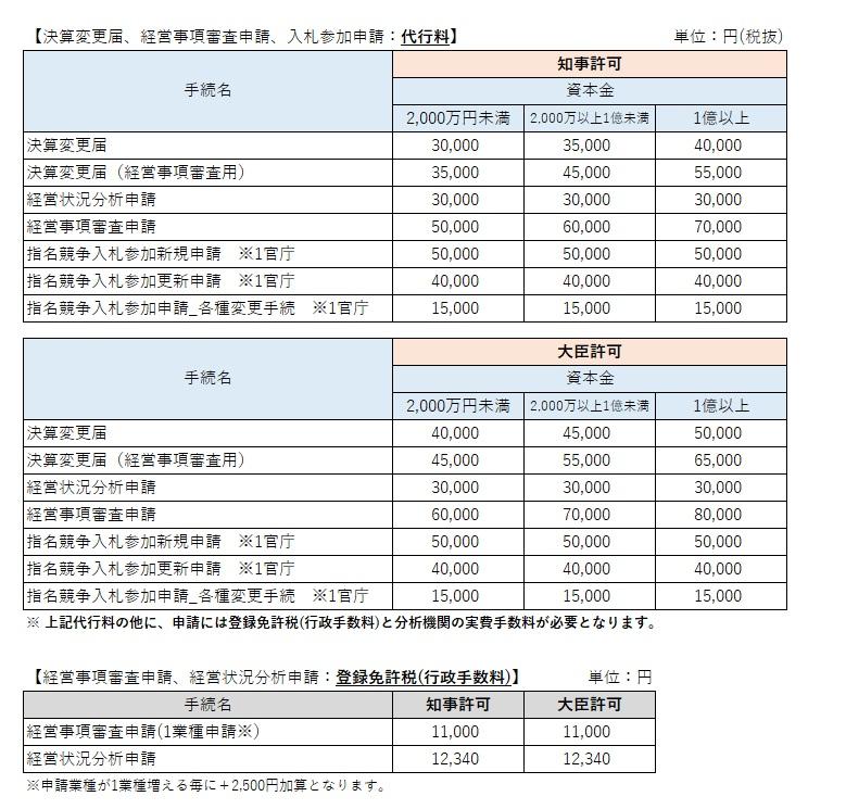 決算変更届、経営事項審査申請、入札参加申請の価格表