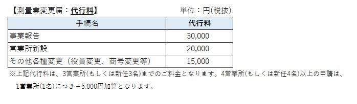 測量業者登録変更届の価格表