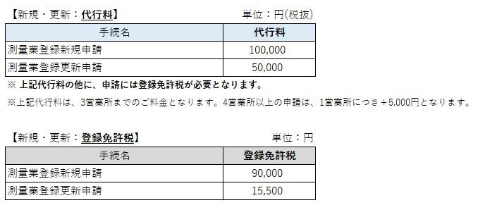 測量業者登録申請(新規・更新)の価格表